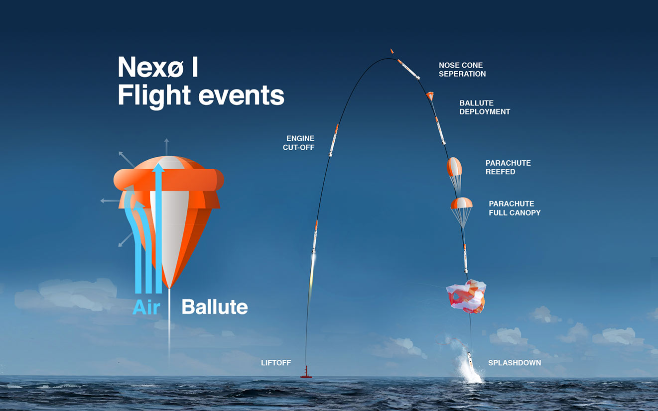 nexøflightevents